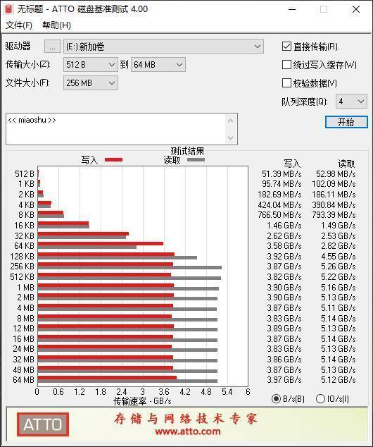 PCIe 4.0就是这么强!希捷酷玩520 SSD评测