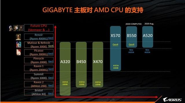 支撑B550的PCIe 4.0究竟有什么魔力