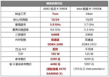 疯狂降价——AMD Ryzen 9 3900X