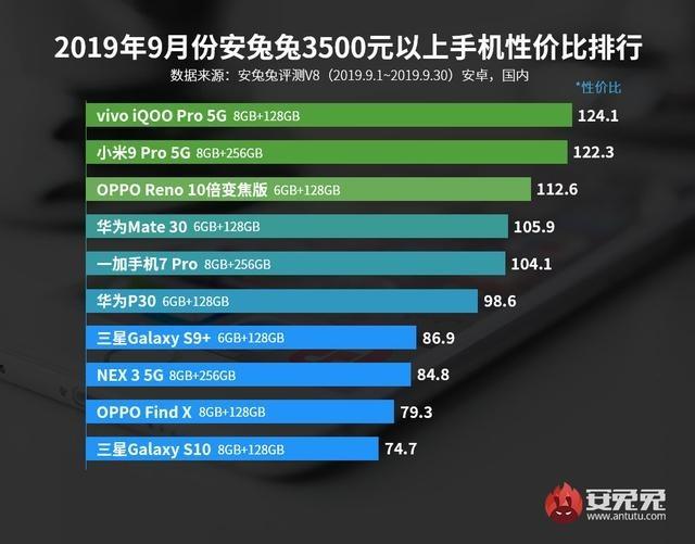 还在犹豫5G套餐?我已下单iQOO Pro 5G版,安兔兔性价比榜第一