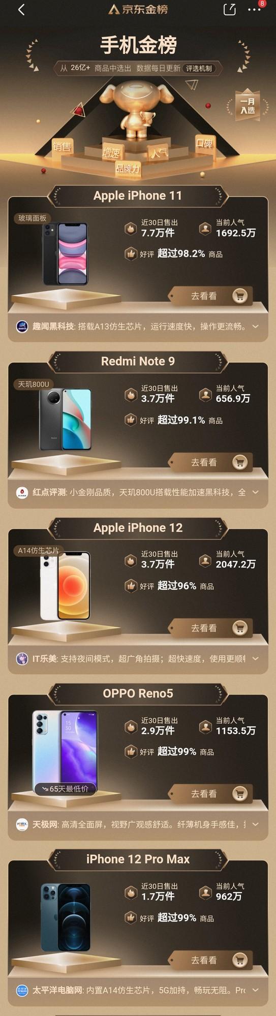 京东金榜最受欢迎的五款手机:4G手机称王