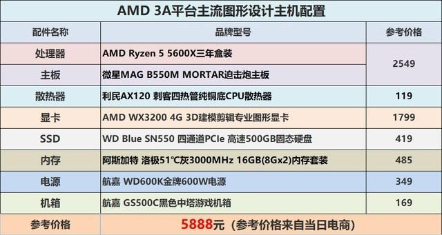 左看右看还是AMD省子弹,3A主流图形设计主机配置