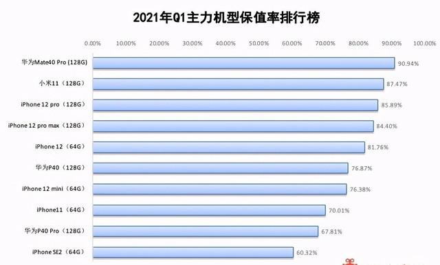 最新手机保值率排名:华为小米霸榜,第二年出手少亏钱