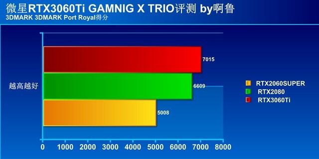 性能提升幅度高达40%  微星RTX 3060Ti魔龙首发