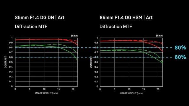适马发布无反版85mm F1.4 ART镜头 回归正常重量