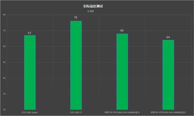 24GB卡皇新登基:华硕TUF RTX3090显卡首发评测