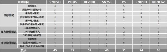 M.2固态硬盘如何选?横评7款500G PCIe 3.0产品