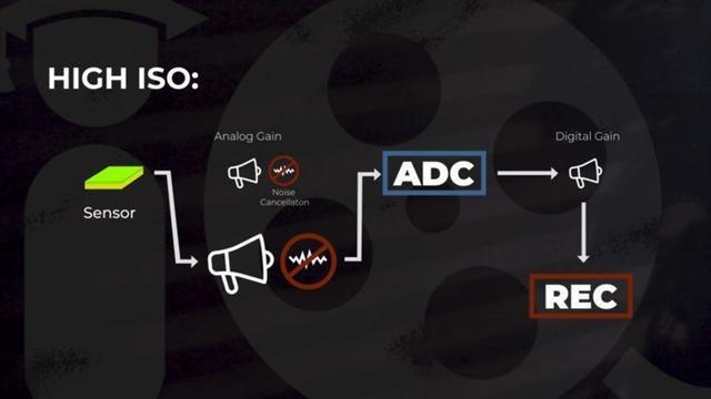 双原生ISO是什么黑科技?详解该技术如何实现图像高动态范围